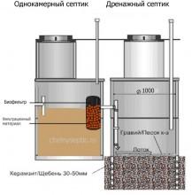 септик 1- камерный + дренажный колодец